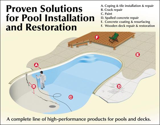 Swimming Pool Selection Guide Abatron Inc