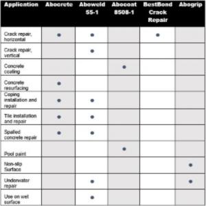 Pool Blog Chart