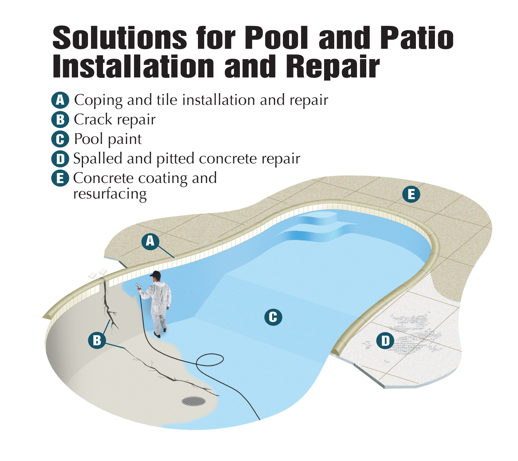 Pool Maintenance | Abatron, Inc.